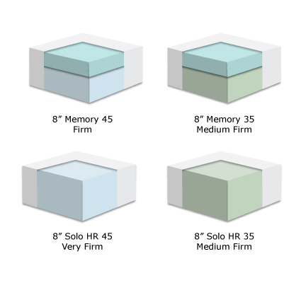 high resiliency and memory foam mattress options